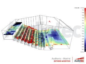 la acústica de un espacio multifuncional
