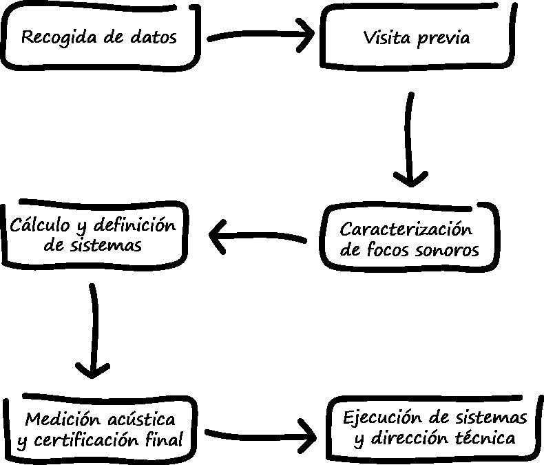 procesos_solcion_ruido_industria