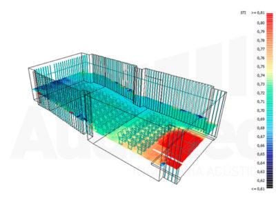 Estudios de Simulación Acústica